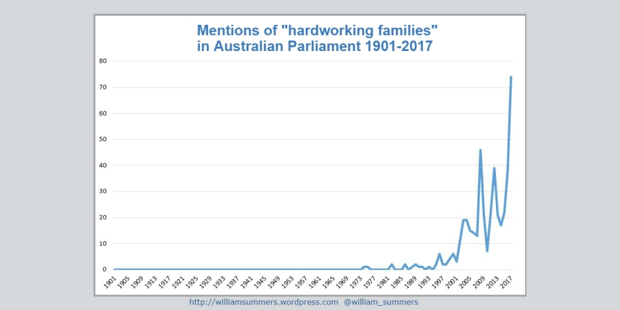 Hardworking families graph
